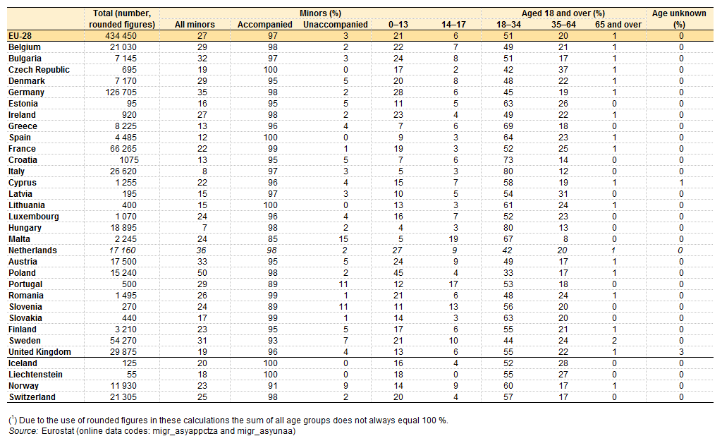 Table of number of asylum applicants in EU & EFTA by age in 2013